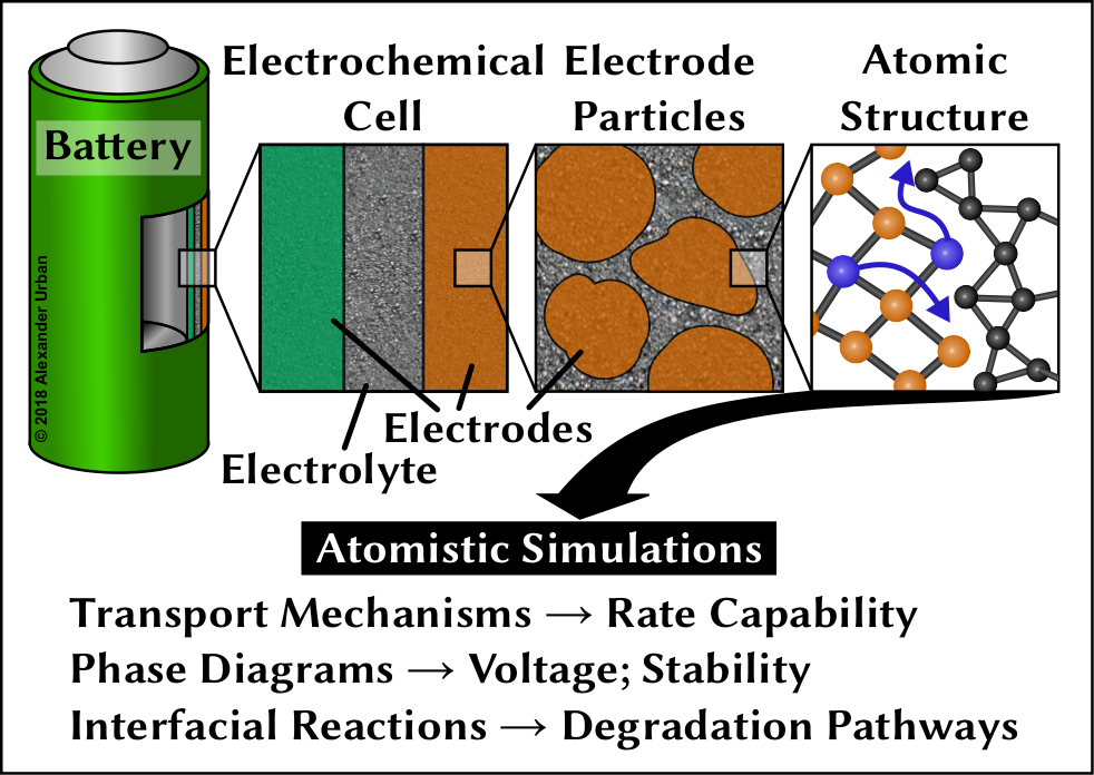 Many properties of batteries are goverened by phenomena on the atomic scale.